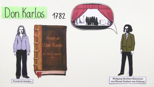 """""""Don Karlos"""" – Entstehungsgeschichte (Schiller)"""