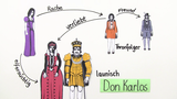 """Don Karlos"" – Personenkonstellation (Schiller)"