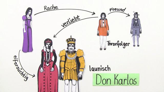 """""""Don Karlos"""" – Personenkonstellation (Schiller)"""