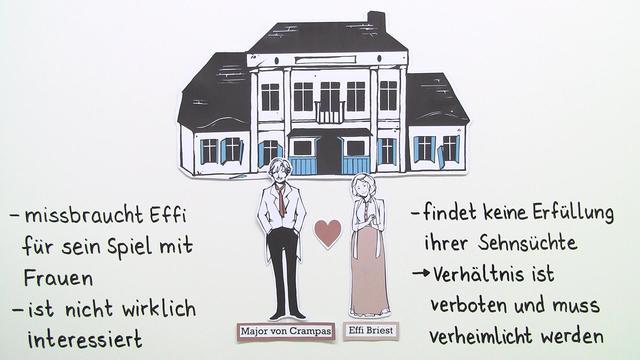 """Effi Briest"" – Inhaltsangabe (Fontane)"