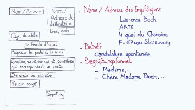 Bewerbungsschreiben verfassen – écrire une lettre de candidature (1)