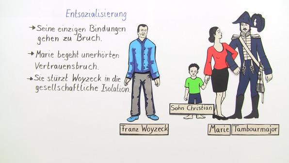 """""""Woyzeck"""" – Interpretationsansatz und Rezeptionsgeschichte (Büchner)"""