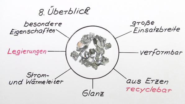 Der Unterschied von Metallen zu anderen Stoffklassen
