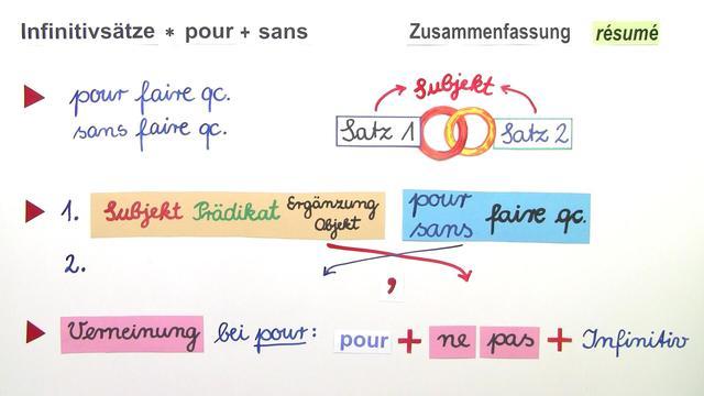 Infinitivsätze Mit Pour Und Sans Französisch Online Lernen