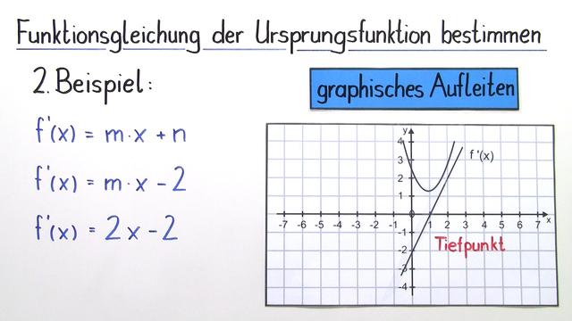 Graphisches Aufleiten