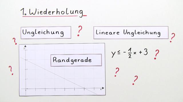 Grafisches Lösen von linearen Ungleichungen mit 2 Unbekannten – Übung