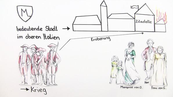 """""""Die Marquise von O...."""" – Inhaltsangabe (Kleist)"""