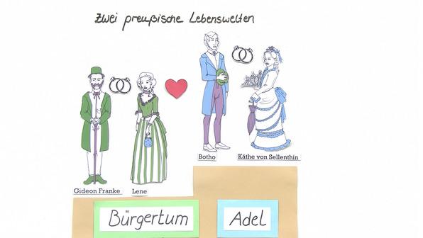 """""""Irrungen, Wirrungen"""" – Personenkonstellation (Fontane)"""