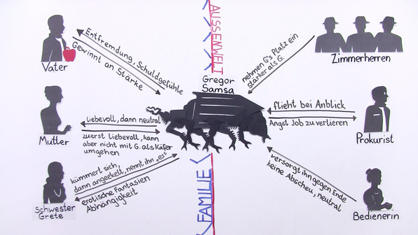 """""""Die Verwandlung"""" – Personenkonstellation (Kafka)"""