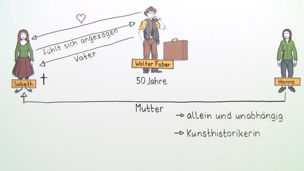 """""""Homo faber"""" – Personenkonstellation (Frisch)"""