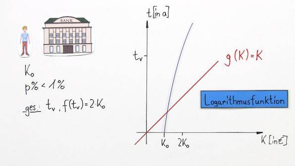 Logarithmusfunktion als Umkehrfunktion der Exponentialfunktion