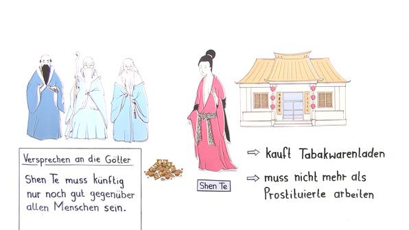 """""""Der gute Mensch von Sezuan"""" – Inhaltsangabe (Brecht)"""