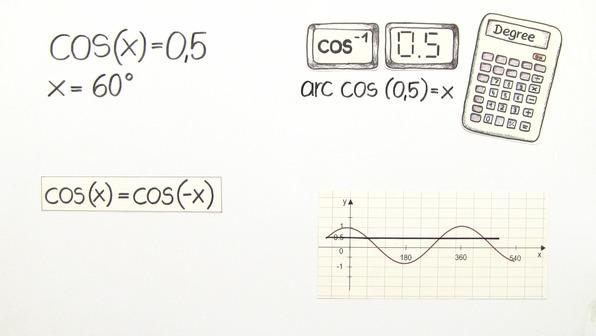 Gleichungen mit Sinus, Cosinus und Tangens mit einem Winkelfunktionsterm