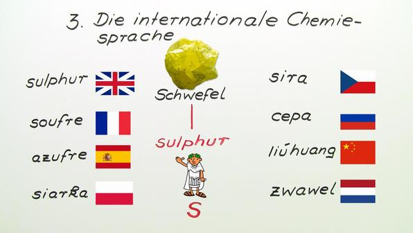 Chemische Elemente – Symbole