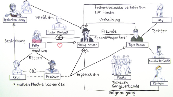 """""""Die Dreigroschenoper"""" – Personenkonstellation (Brecht)"""