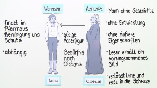 """""""Lenz"""" – Personenkonstellation (Büchner)"""