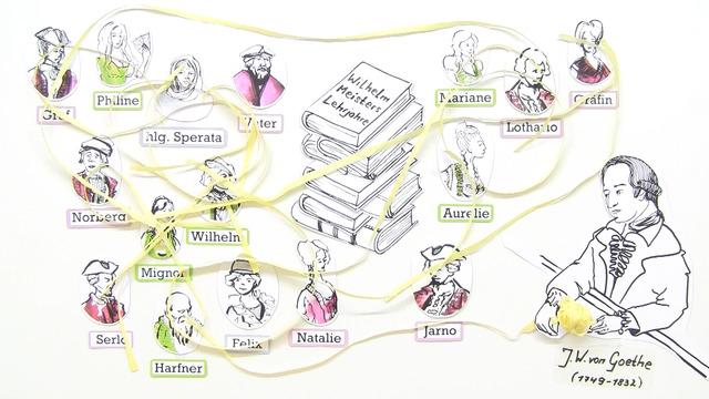 Johann Wolfgang von Goethe: Wilhelm Meisters Lehrjahre - Personenkonstellation