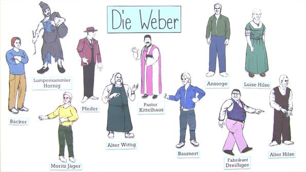 """""""Die Weber"""" – Personenkonstellation (Hauptmann)"""