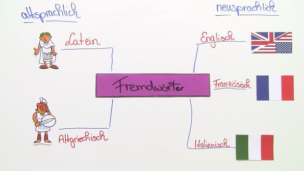 Fremdwörter aus toten und modernen Sprachen