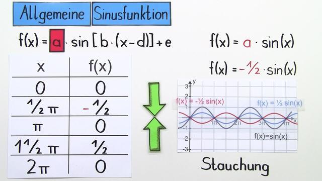 Parameter a bei der Sinusfunktion