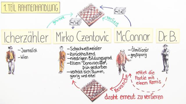 """""""Schachnovelle"""" – Inhaltsangabe (Zweig)"""
