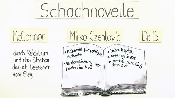 12148 stefan zweig schachnovelle interpretationsansatz und rezeptionsgeschichte