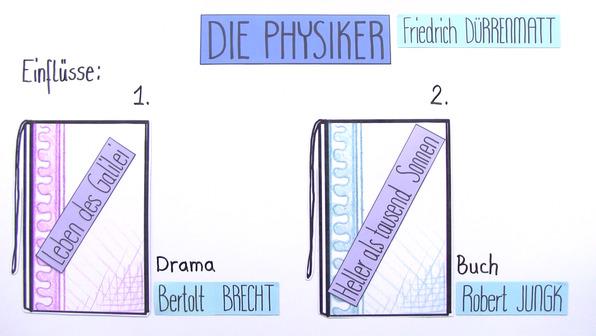 """""""Die Physiker"""" – Entstehungsgeschichte (Dürrenmatt)"""