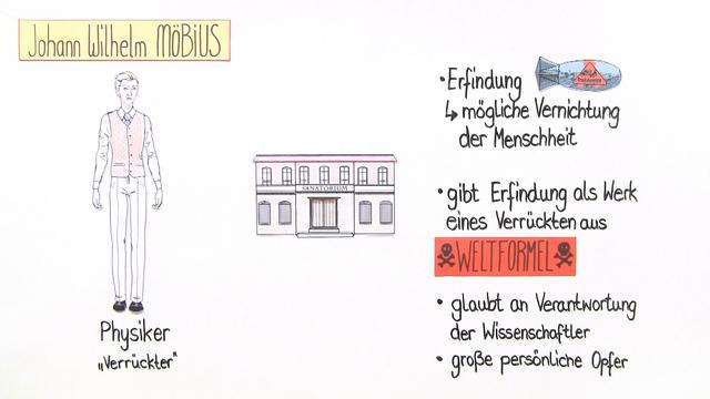 """Die Physiker"" – Inhaltsangabe (Dürrenmatt)"