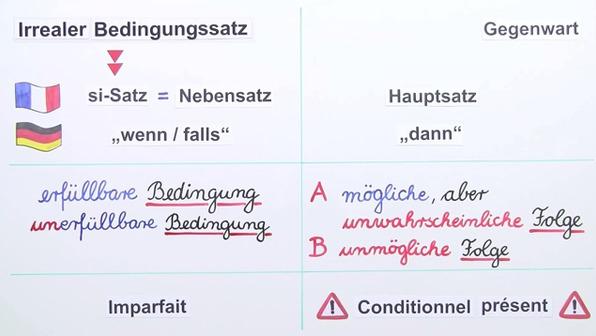 Si-Sätze – irrealer Bedingungssatz der Gegenwart