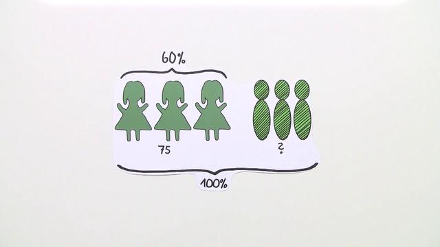 Grundaufgaben zur Prozentrechnung – Übung