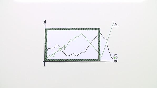 Manipulation statistischer Darstellungen