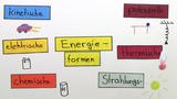 Energieumwandlung – Energiewandler, Wert der Energie und Wirkungsgrad