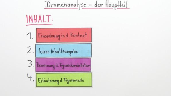 Dramenanalyse schreiben – Der Hauptteil