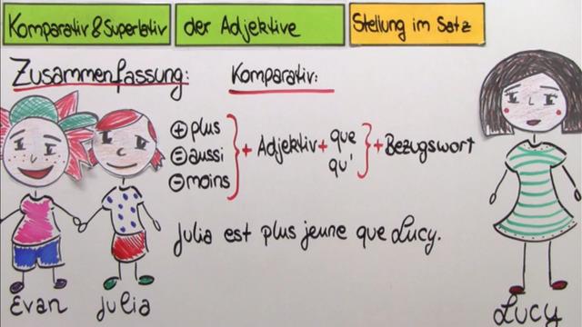 Adjektive – Satzstellung von Komparativ und Superlativ