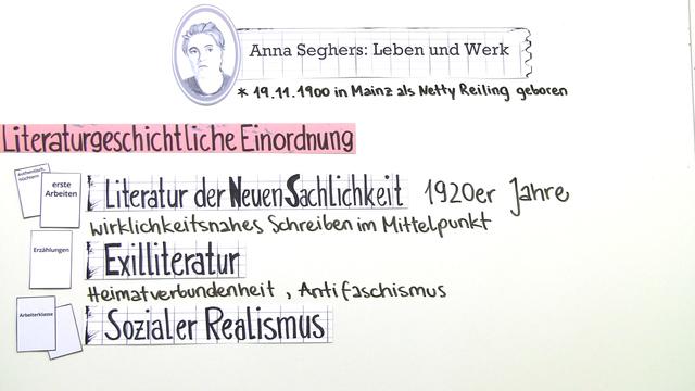 Anna Seghers – Leben und Werk