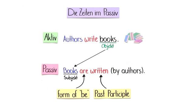 Passiv auf Englisch online lernen