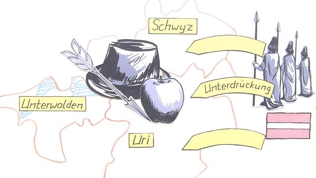 """""""Wilhelm Tell"""" – Inhaltsangabe (Schiller)"""