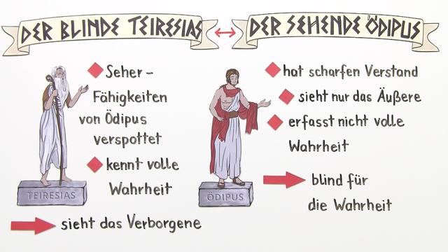"""""""König Ödipus"""" – Interpretationsansatz und Rezeptionsgeschichte (Sophokles)"""