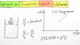 Gesetz von Gay-Lussac und absolute Temperatur