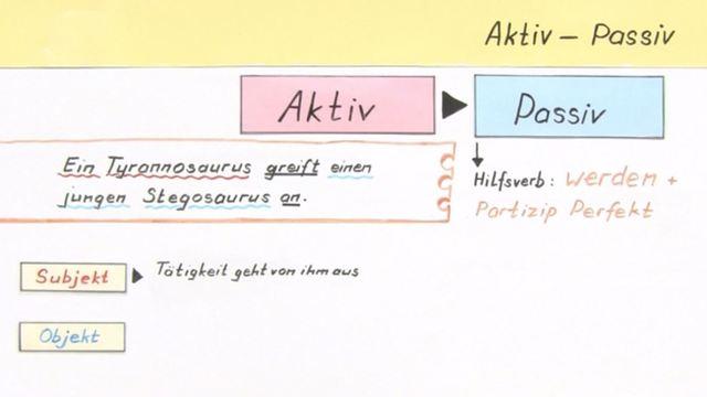 Aktiv und Passiv kurzgefasst
