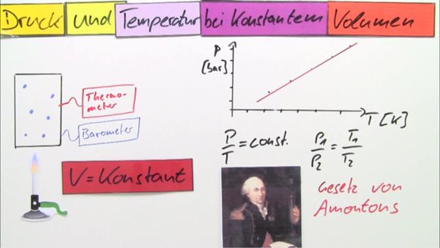 Gesetz von Amontons – Physik online lernen