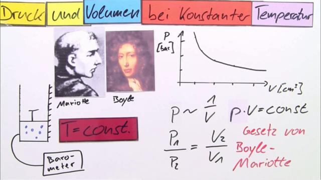 Gesetz von Boyle-Mariotte – Physik online lernen