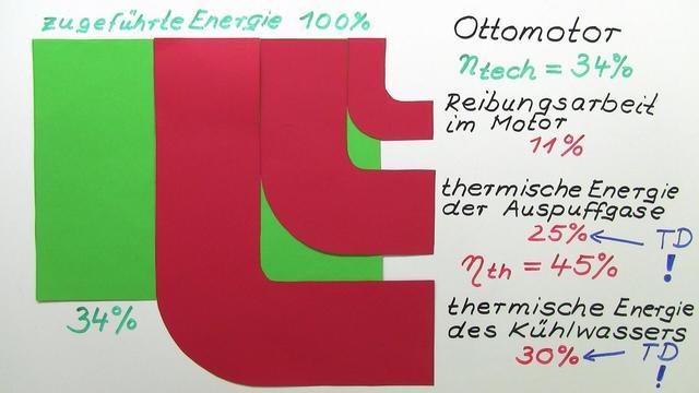 Thermischer Wirkungsgrad – Einfach erklärt (inkl. Übungen)