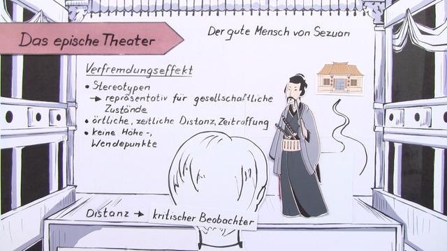 Episches Theater – Brechts Erfindung