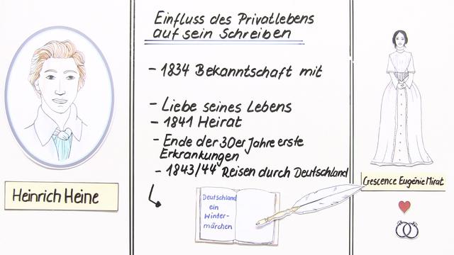 HeinesLebenundWerk