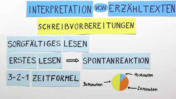 Erzähltexte interpretieren – Überblick