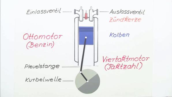 Ottomotor  – Aufbau und Funktion