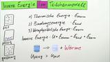 Innere Energie und Teilchenmodell