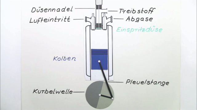 Dieselmotor – Aufbau und Funktion