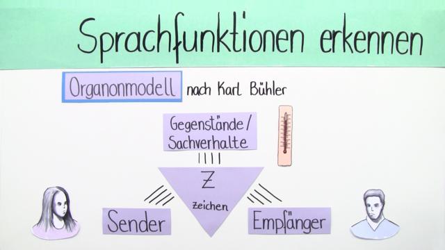 sprachfunktionen erkennen karl bhlers organonmodell - Kommunikationsmodelle Beispiele